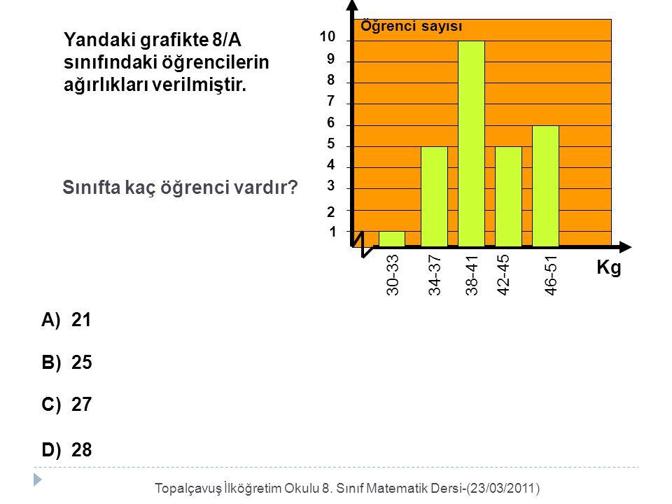 Yandaki grafikte 8/A sınıfındaki öğrencilerin ağırlıkları verilmiştir. Sınıfta kaç öğrenci vardır? A) 21 B) 25 C) 27 D) 28 1 46-51 42-4538-4134-3730-3