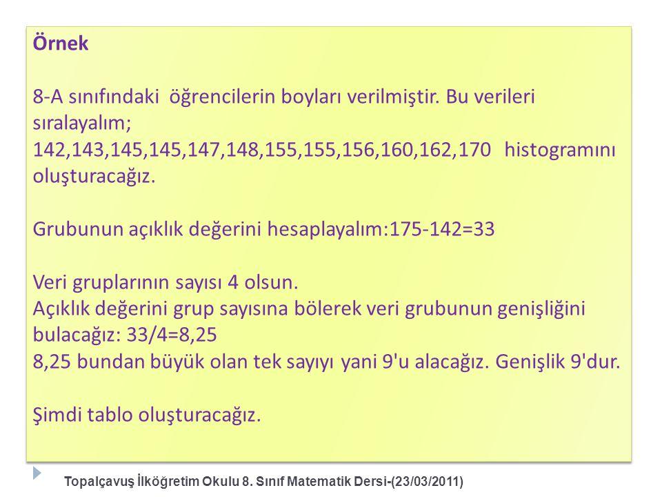 Topalçavuş İlköğretim Okulu 8. Sınıf Matematik Dersi-(23/03/2011) Örnek 8-A sınıfındaki öğrencilerin boyları verilmiştir. Bu verileri sıralayalım; 142