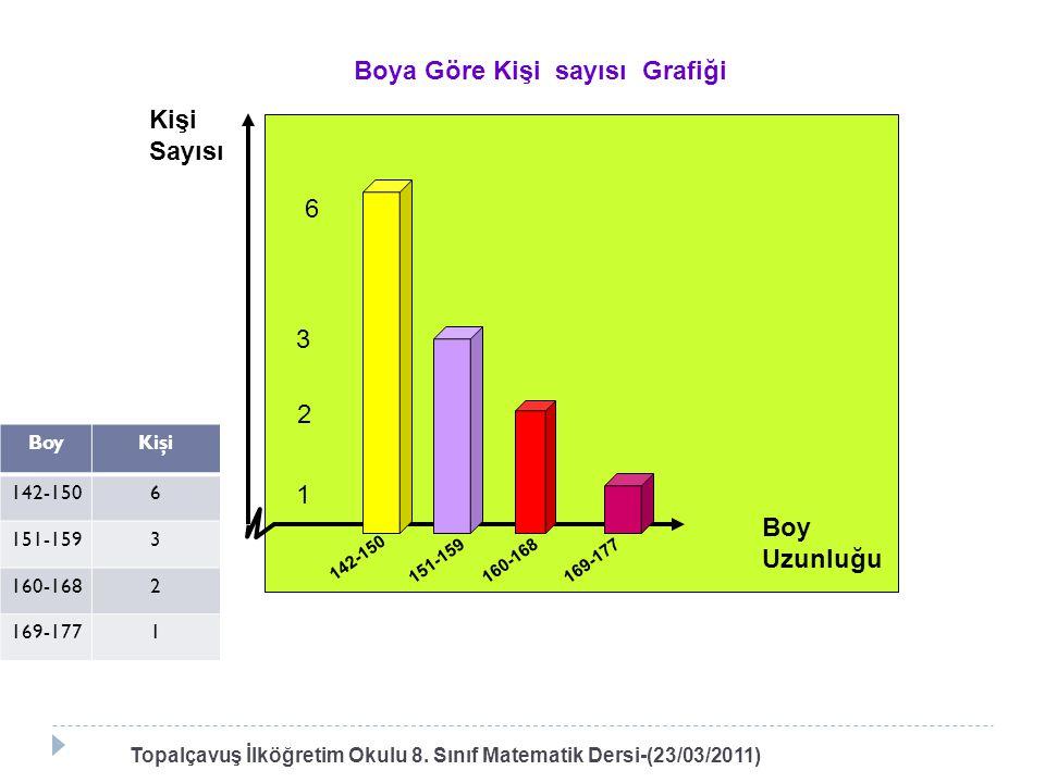 Topalçavuş İlköğretim Okulu 8. Sınıf Matematik Dersi-(23/03/2011) 6 1 2 3 142-150 151-159160-168169-177 Kişi Sayısı Boy Uzunluğu Boya Göre Kişi sayısı