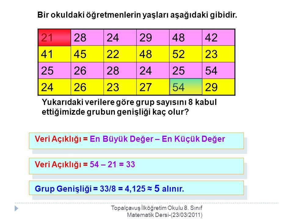 Bir okuldaki öğretmenlerin yaşları aşağıdaki gibidir. 212824294842 414522485223 252628242554 242623275429 Yukarıdaki verilere göre grup sayısını 8 kab