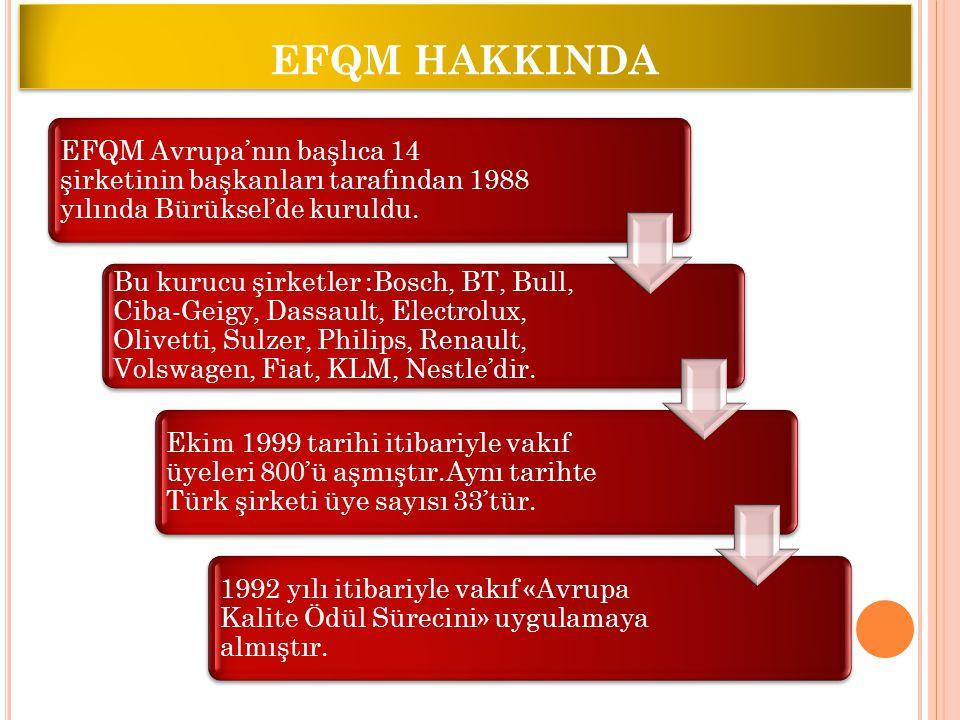 EFQM HAKKINDA EFQM Avrupa'nın başlıca 14 şirketinin başkanları tarafından 1988 yılında Bürüksel'de kuruldu. Bu kurucu şirketler :Bosch, BT, Bull, Ciba