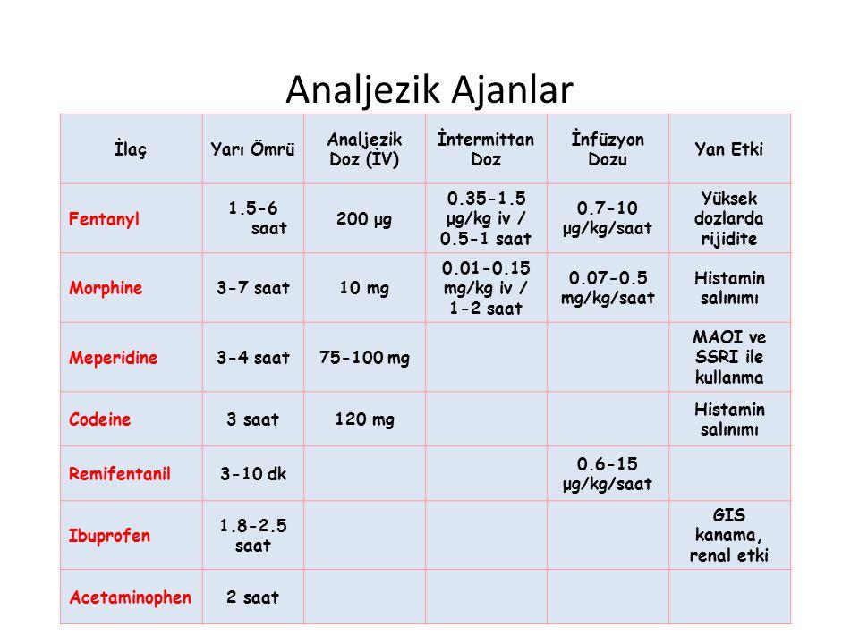 Analjezik Ajanlar İlaçYarı Ömrü Analjezik Doz (İV) İntermittan Doz İnfüzyon Dozu Yan Etki Fentanyl 1.5-6 saat 200 μg 0.35-1.5 μg/kg iv / 0.5-1 saat 0.