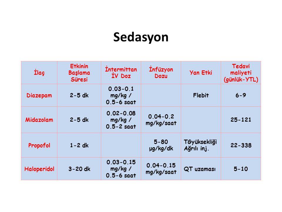 Sedasyon İlaç Etkinin Başlama Süresi İntermittan İV Doz İnfüzyon Dozu Yan Etki Tedavi maliyeti (günlük-YTL) Diazepam2-5 dk 0.03-0.1 mg/kg / 0.5-6 saat