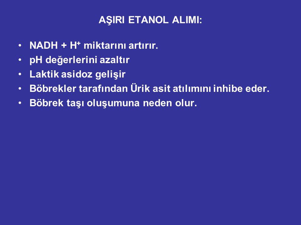 Ketosis Lactic acidosis