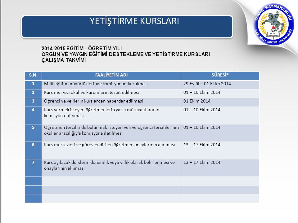 YETİŞTİRME KURSLARI S.N.FAALİYETİN ADISÜRESİ* 1Millî eğitim müdürlüklerinde komisyonun kurulması29 Eylül – 01 Ekim 2014 2Kurs merkezi okul ve kurumlar