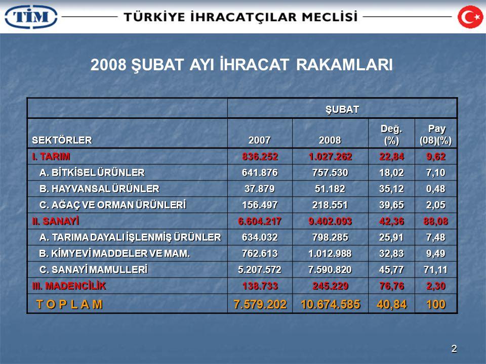 3 OCAK-ŞUBAT DÖNEMİ İHRACAT RAKAMLARI (BİN$) 01 OCAK – 28(29) ŞUBAT SEKTÖRLER20072008Değ.(%) Pay Pay(07)(%) I.