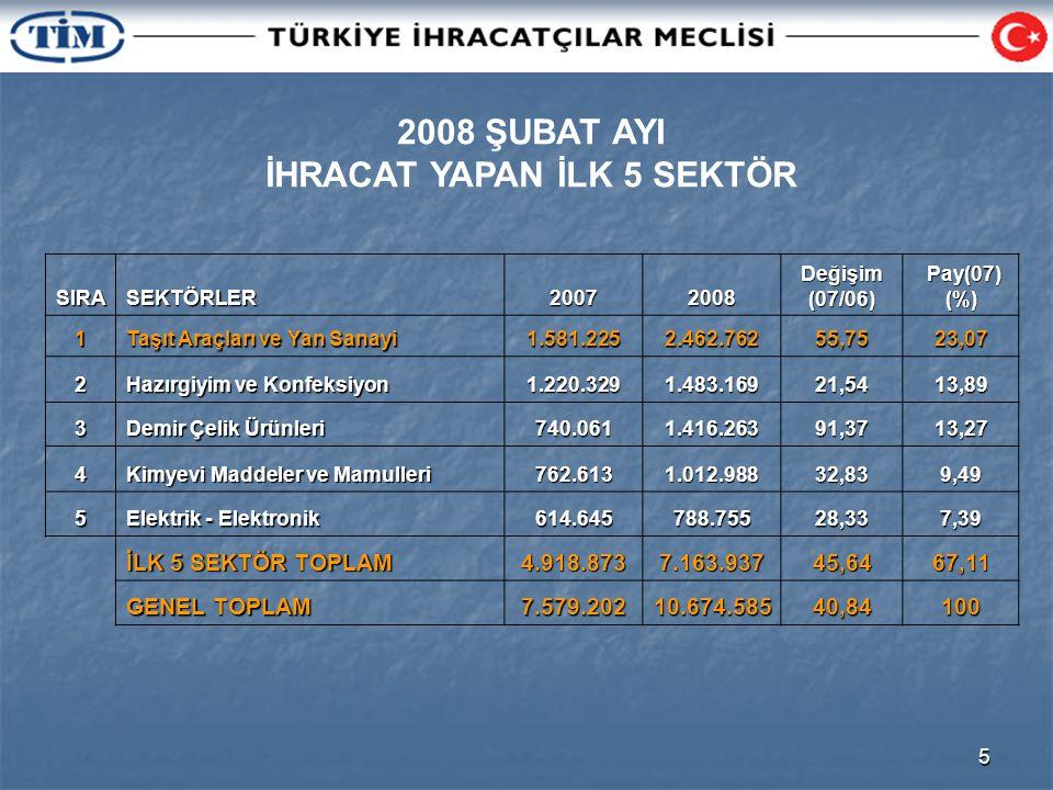5 2008 ŞUBAT AYI İHRACAT YAPAN İLK 5 SEKTÖRSIRASEKTÖRLER 2007 2008 Değişim (07/06) Pay(07) Pay(07)(%)1 Taşıt Araçları ve Yan Sanayi 1.581.2252.462.762