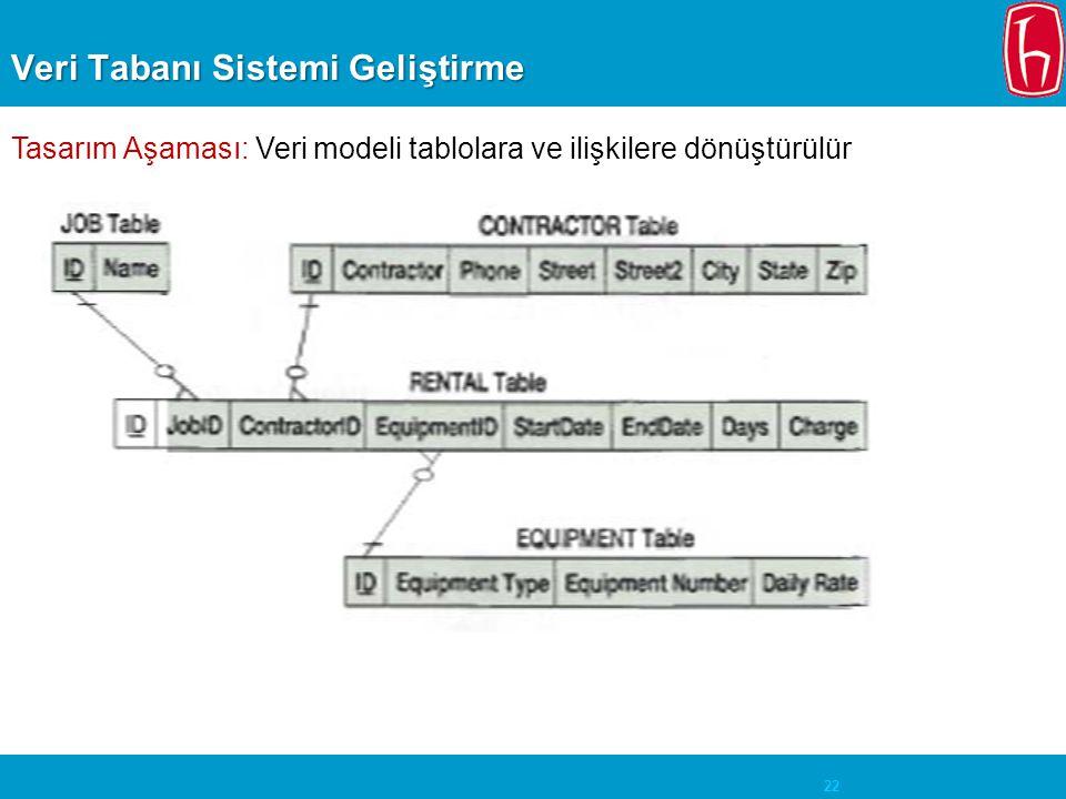 22 Veri Tabanı Sistemi Geliştirme Tasarım Aşaması: Veri modeli tablolara ve ilişkilere dönüştürülür