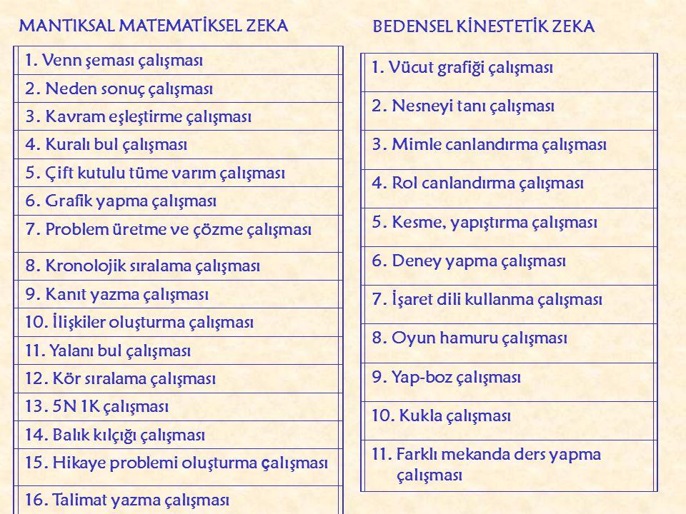 MANTIKSAL MATEMATİKSEL ZEKA 1.Venn şeması çalışması 2.