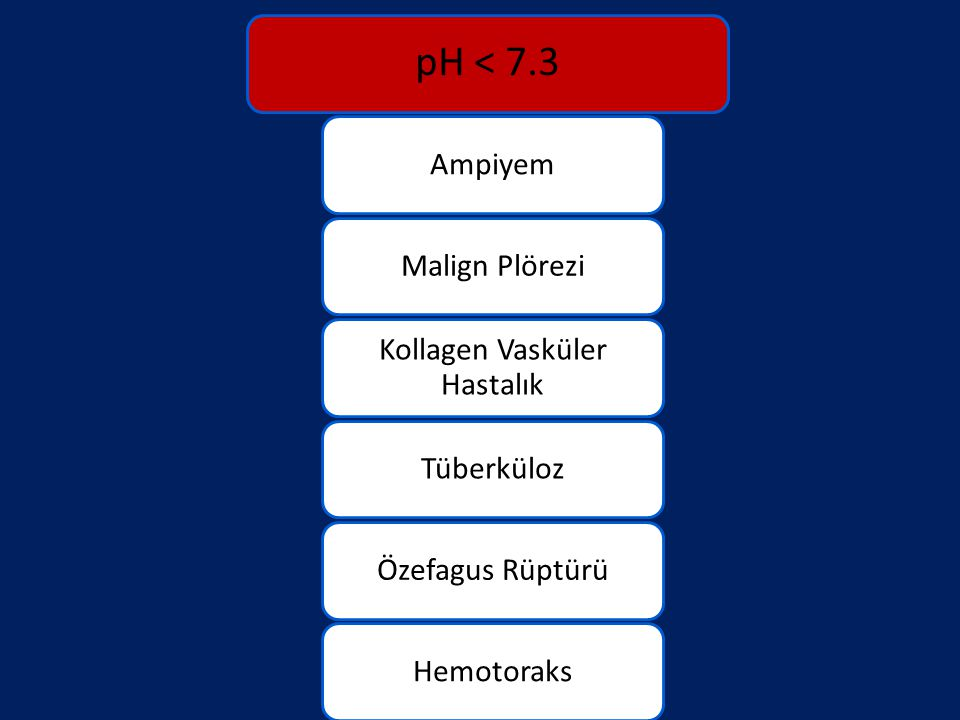pH < 7.3 AmpiyemMalign Plörezi Kollagen Vasküler Hastalık TüberkülozÖzefagus RüptürüHemotoraks