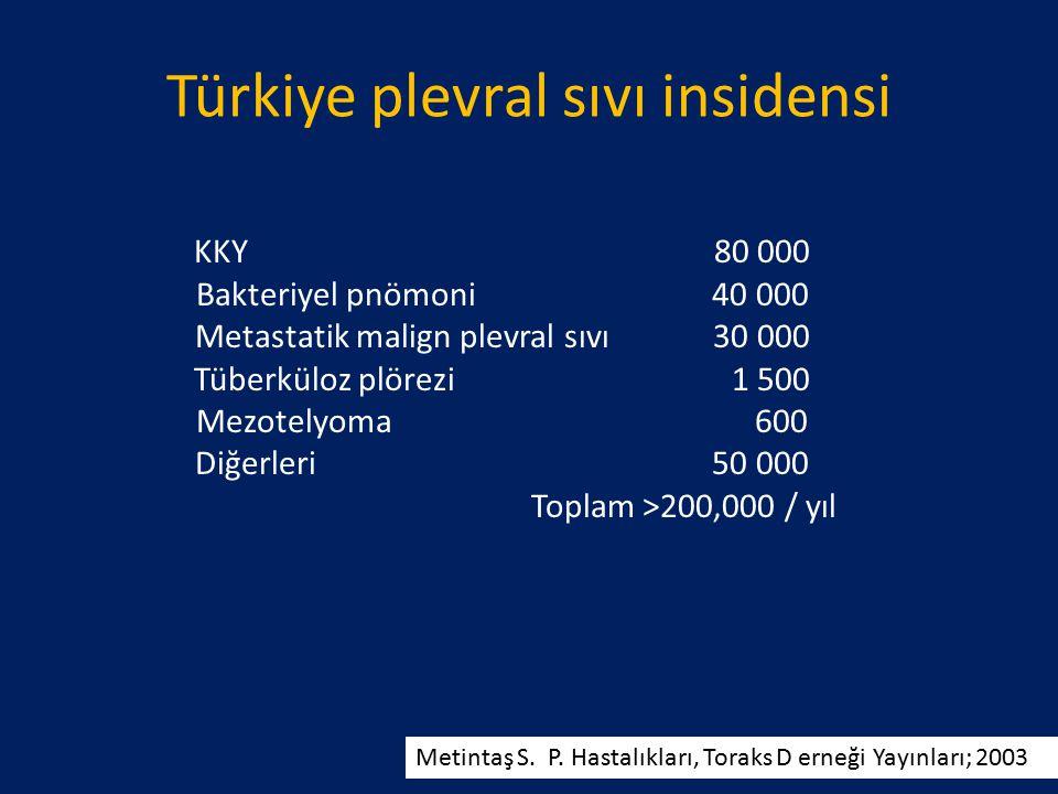 Metintaş S. P. Hastalıkları, Toraks D erneği Yayınları; 2003 KKY 80 000 Bakteriyel pnömoni 40 000 Metastatik malign plevral sıvı 30 000 Tüberküloz plö