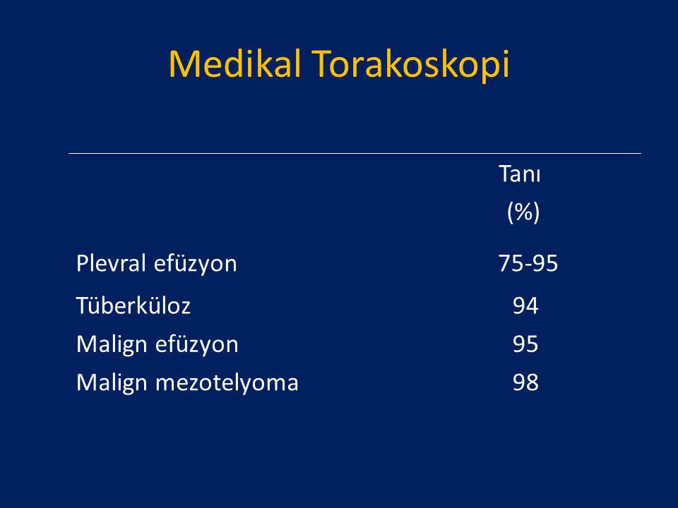Medikal Torakoskopi Tanı (%) Plevral efüzyon 75-95 Tüberküloz94 Malign efüzyon95 Malign mezotelyoma98