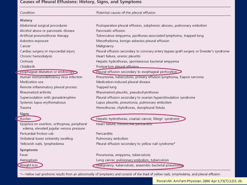 Sitolojik İnceleme Malign plevral efüzyonlar için değerli tanı yöntemi (% 50-60) En yüksek tanı oranı değeri metastatik adenokanserler Malign efüzyon düşünülen sıvılardan üç örnek Yassı hücreli kanser, mezotelyoma ve lenfomada tanı oranı düşük Porcel JM.