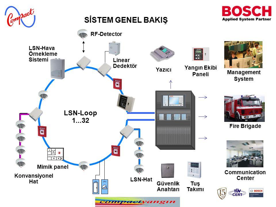Mimik panel Linear Dedektör Konvansiyonel Hat LSN-Loop 1...32 LSN-Hat RF-Detector Tuş Takımı LSN-Hava Örnekleme Sistemi Management System Fire Brigade Communication Center Güvenlik Anahtarı Yangın Ekibi Paneli Yazıcı SİSTEM GENEL BAKIŞ