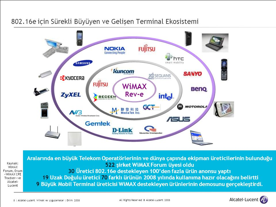 All Rights Reserved © Alcatel-Lucent 2008 9 | Alcatel-Lucent WiMAX ve Uygulamalar | Ekim 2008 WiMAX'e İlişkin Öngörüler : Terminaller ve Uç Cihazlarının Fiyatları 2007200820092010 $50 $100 $150 $200 $250 Fiyat PC Adapter PCMCIA/Xpress Data-only Modem Data/Voice/(WiFi) Gateway $400 Embedded (WiMAX özellik) SoC hedef fiyat<$15 in 2010 Yıllık fiyat düşüşü ortalama %15 PCMCIA/USB $75- $85 Indoor Voice w/ or wo/WiFi $145 - $200 data only CPE $90 - $125 $600 Media Device – Dual Mode Internet tablets $350 - $450