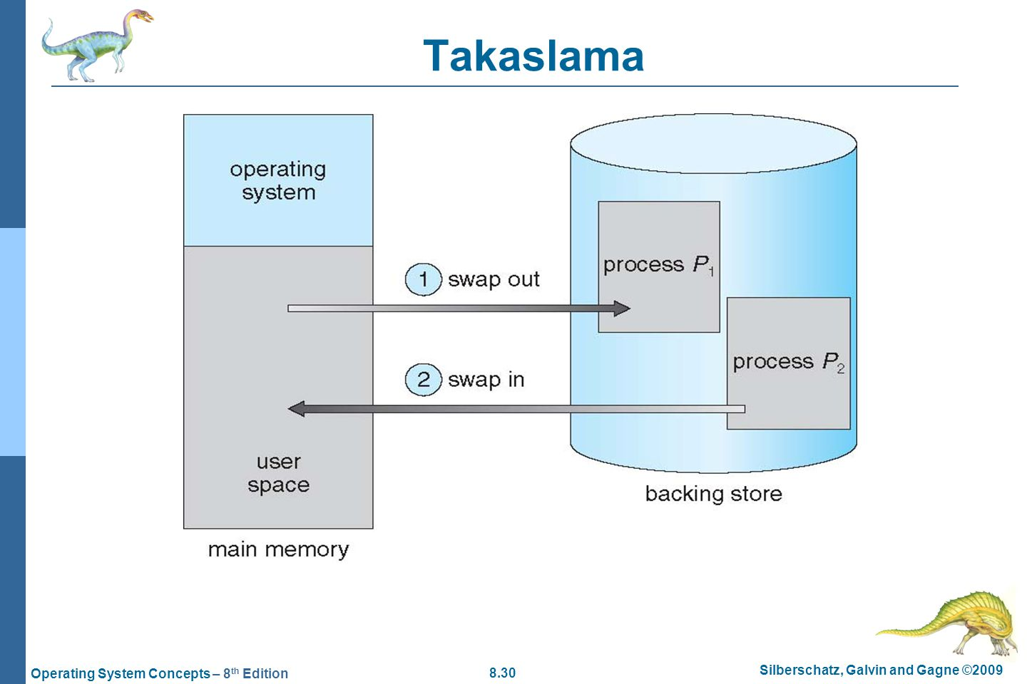 8.30 Silberschatz, Galvin and Gagne ©2009 Operating System Concepts – 8 th Edition Takaslama