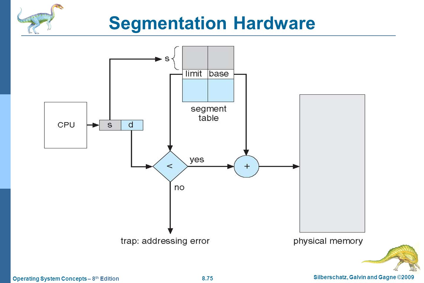 8.75 Silberschatz, Galvin and Gagne ©2009 Operating System Concepts – 8 th Edition Segmentation Hardware