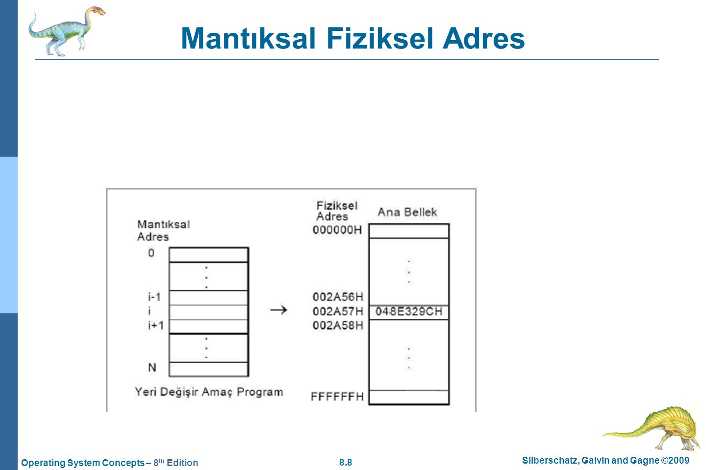 8.8 Silberschatz, Galvin and Gagne ©2009 Operating System Concepts – 8 th Edition Mantıksal Fiziksel Adres
