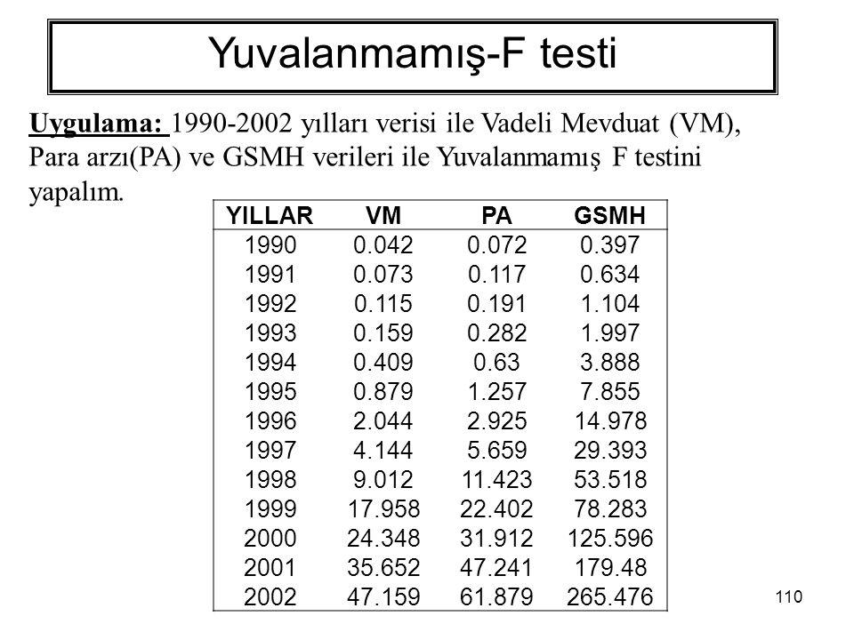 110 Yuvalanmamış-F testi Uygulama: 1990-2002 yılları verisi ile Vadeli Mevduat (VM), Para arzı(PA) ve GSMH verileri ile Yuvalanmamış F testini yapalım.