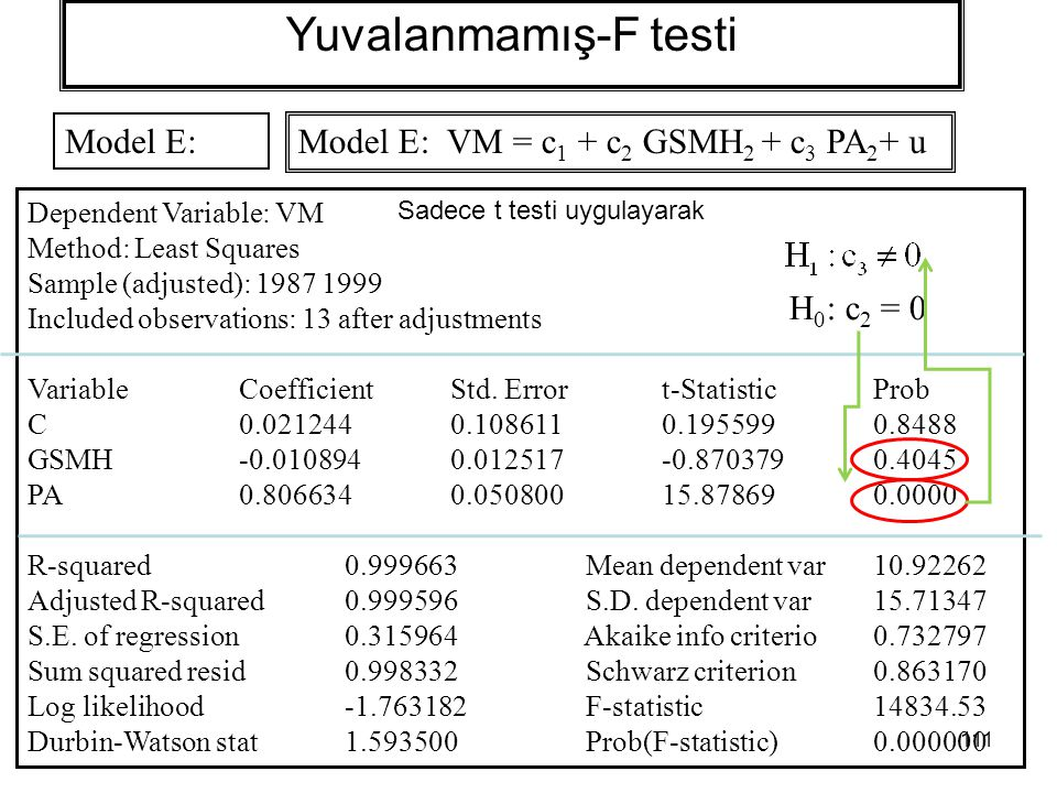 111 Yuvalanmamış-F testi Model E: Dependent Variable: VM Method: Least Squares Sample (adjusted): 1987 1999 Included observations: 13 after adjustment