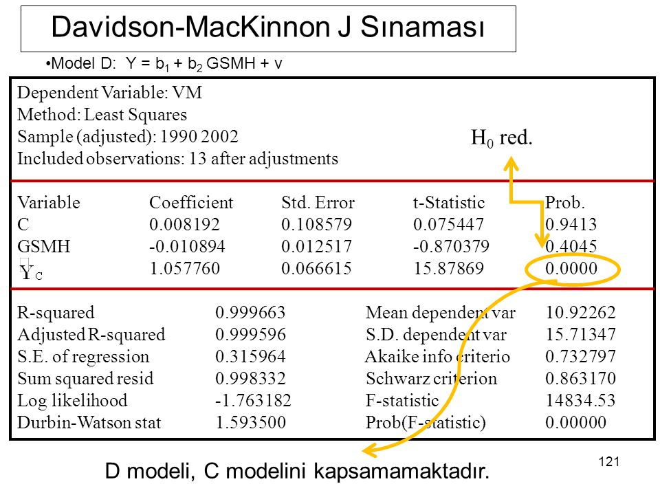 121 Davidson-MacKinnon J Sınaması Dependent Variable: VM Method: Least Squares Sample (adjusted): 1990 2002 Included observations: 13 after adjustment