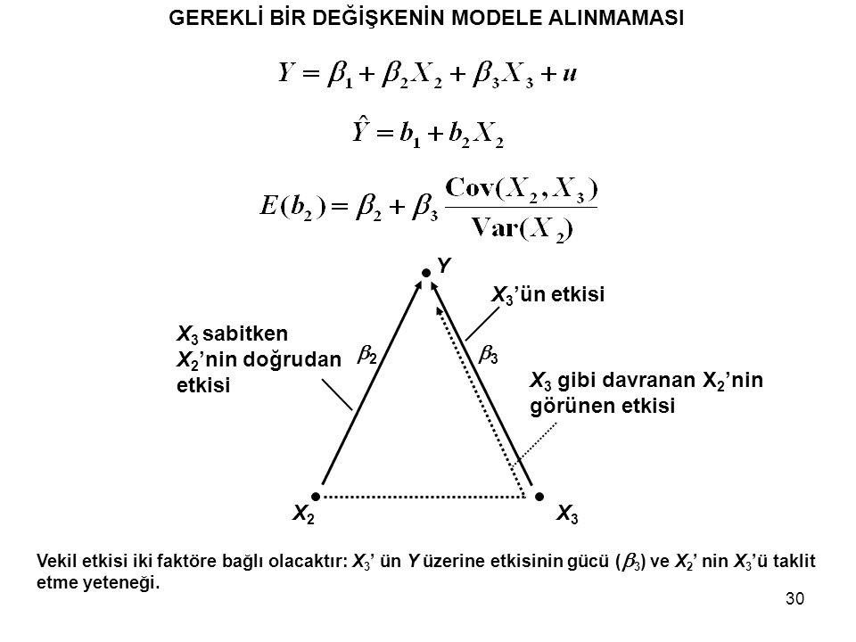 30 GEREKLİ BİR DEĞİŞKENİN MODELE ALINMAMASI Y X3X3 X2X2 22 33 Vekil etkisi iki faktöre bağlı olacaktır: X 3 ' ün Y üzerine etkisinin gücü (  3 ) ve X 2 ' nin X 3 'ü taklit etme yeteneği.