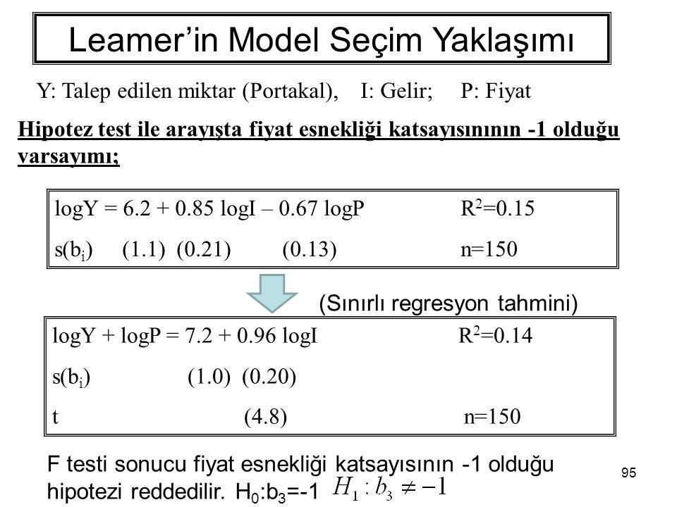 95 logY + logP = 7.2 + 0.96 logI R 2 =0.14 s(b i ) (1.0) (0.20) t (4.8) n=150 Hipotez test ile arayışta fiyat esnekliği katsayısınının -1 olduğu varsayımı; Leamer'in Model Seçim Yaklaşımı logY = 6.2 + 0.85 logI – 0.67 logPR 2 =0.15 s(b i )(1.1) (0.21) (0.13) n=150 (Sınırlı regresyon tahmini) F testi sonucu fiyat esnekliği katsayısının -1 olduğu hipotezi reddedilir.