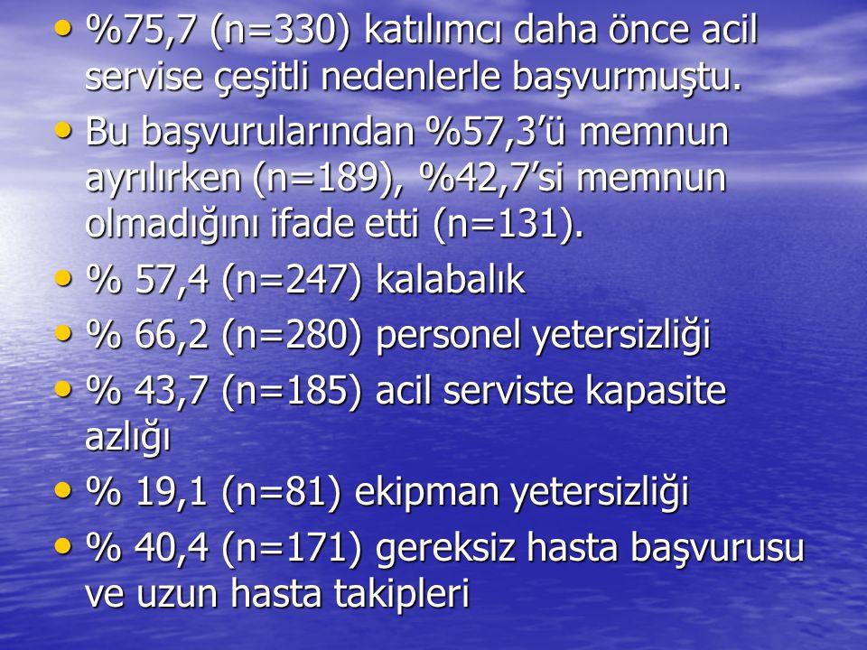 %75,7 (n=330) katılımcı daha önce acil servise çeşitli nedenlerle başvurmuştu. %75,7 (n=330) katılımcı daha önce acil servise çeşitli nedenlerle başvu
