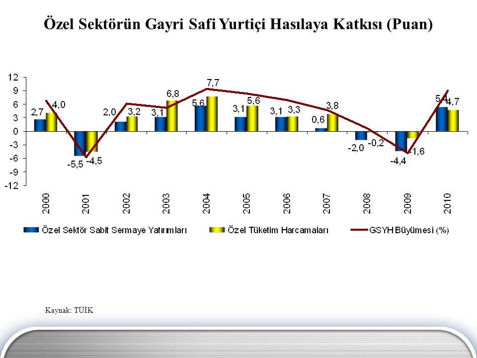 Özel Sektörün Gayri Safi Yurtiçi Hasılaya Katkısı (Puan) Kaynak: TÜİK