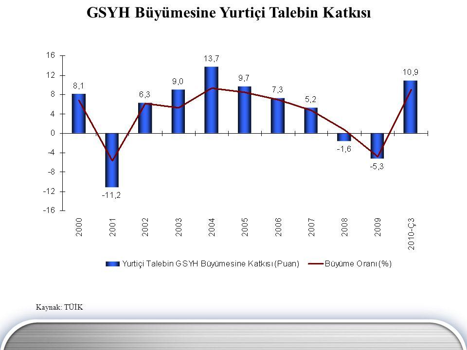 GSYH Büyümesine Yurtiçi Talebin Katkısı