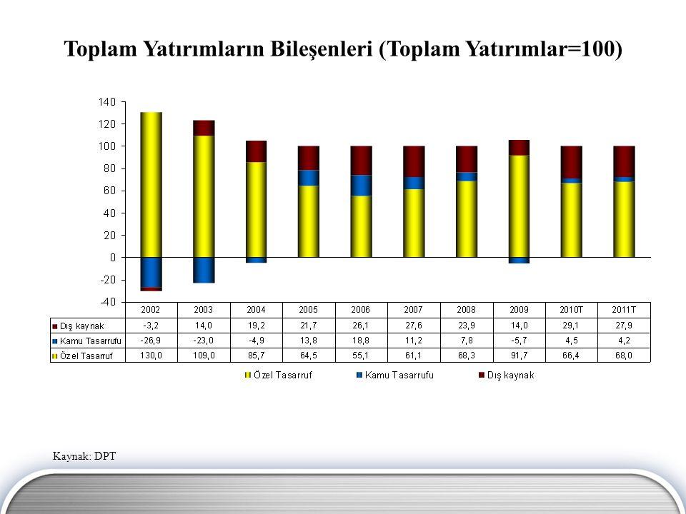 Kaynak: DPT Toplam Yatırımların Bileşenleri (Toplam Yatırımlar=100)