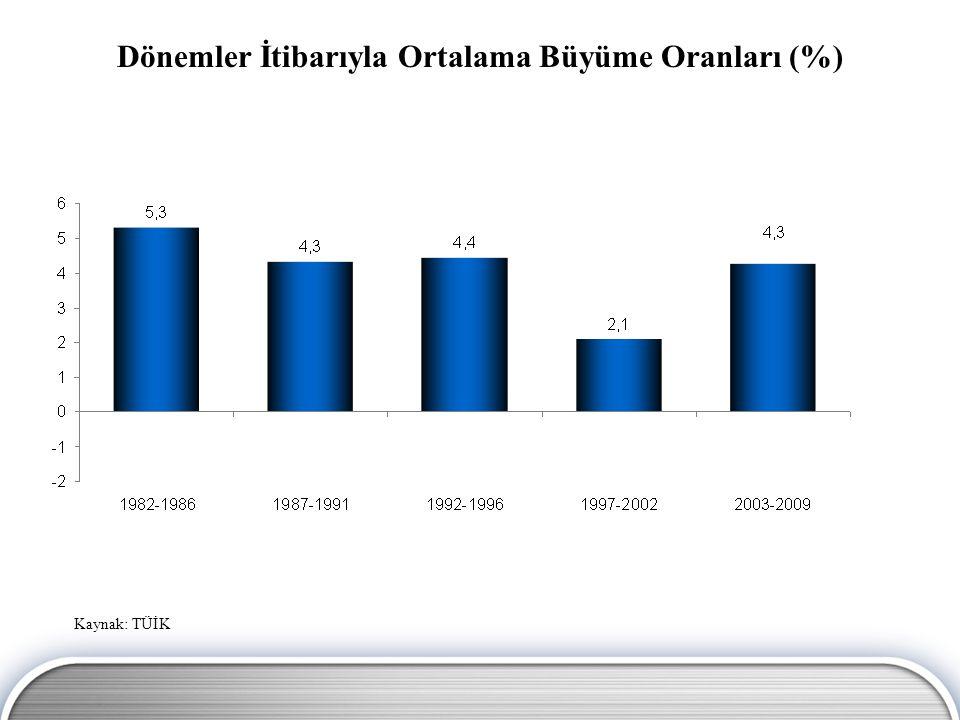 Dönemler İtibarıyla Ortalama Büyüme Oranları (%) Kaynak: TÜİK