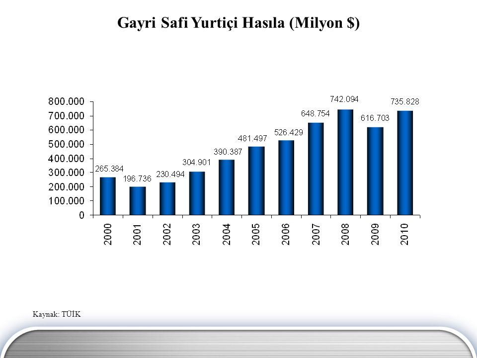 Kaynak: TÜİK, Hazine Müsteşarlığı Büyümenin Oynaklığı