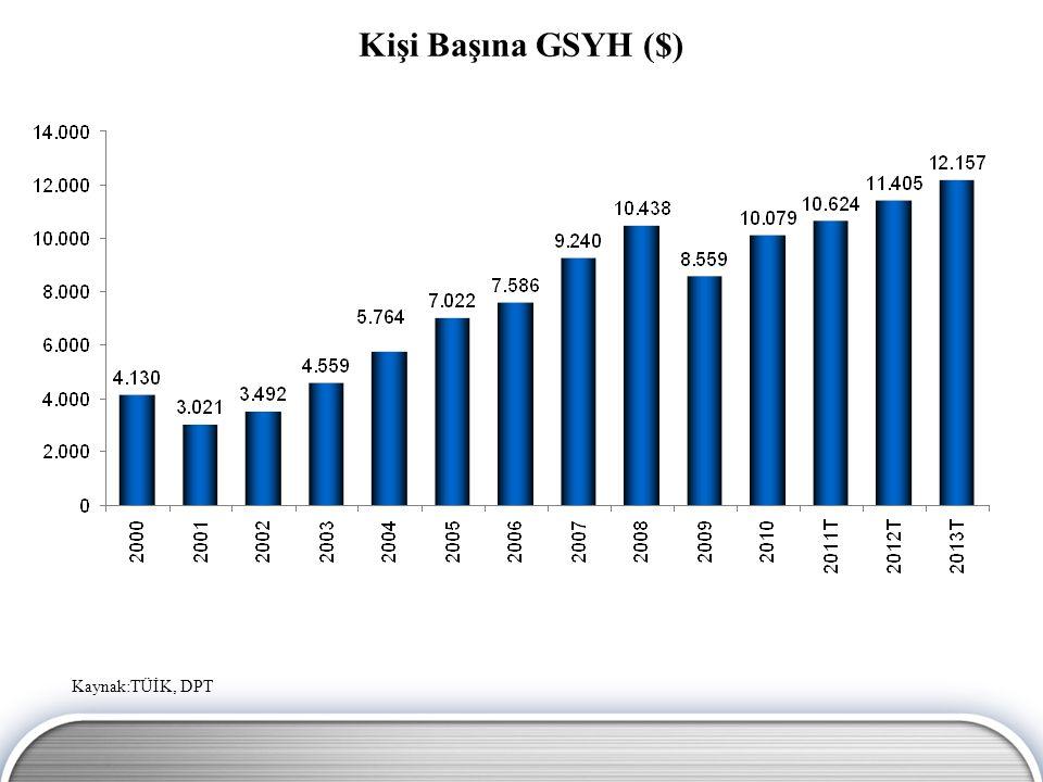 Türkiye'de Tasarruf Açığının GSYH'ye Oranı (%) Kaynak: DPT, TÜİK