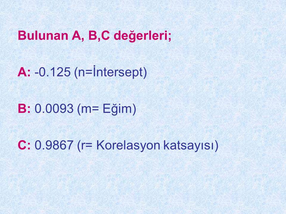 Bulunan A, B,C değerleri; A: -0.125 (n=İntersept) B: 0.0093 (m= Eğim) C: 0.9867 (r= Korelasyon katsayısı)
