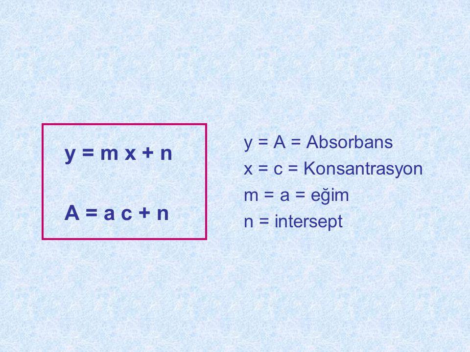 y = m x + n A = a c + n y = A = Absorbans x = c = Konsantrasyon m = a = eğim n = intersept