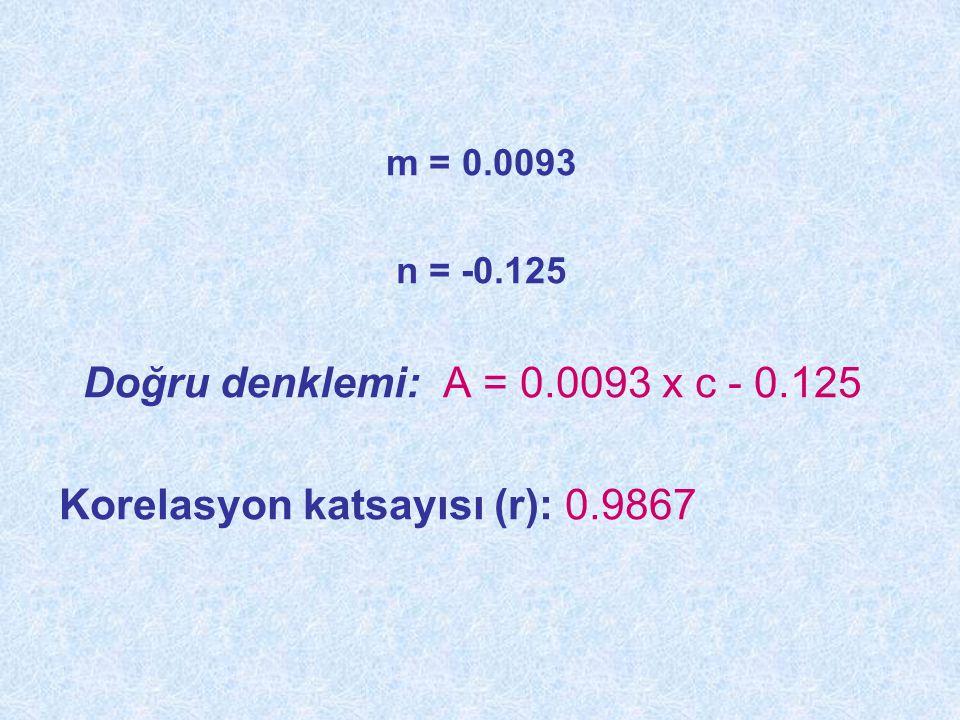 m = 0.0093 n = -0.125 Doğru denklemi: A = 0.0093 x c - 0.125 Korelasyon katsayısı (r): 0.9867