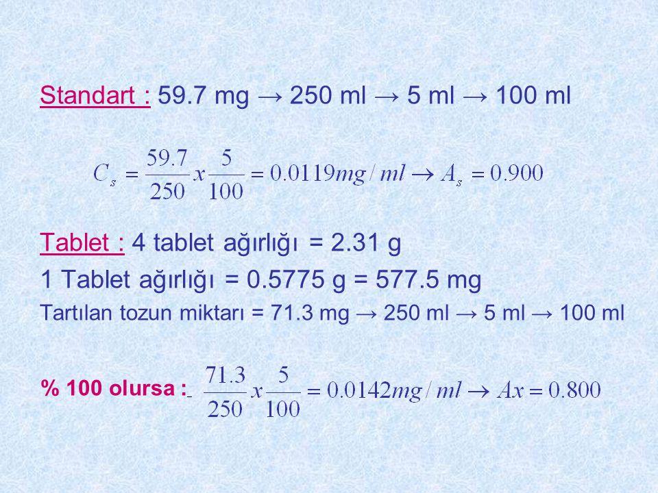 Standart : 59.7 mg → 250 ml → 5 ml → 100 ml Tablet : 4 tablet ağırlığı = 2.31 g 1 Tablet ağırlığı = 0.5775 g = 577.5 mg Tartılan tozun miktarı = 71.3