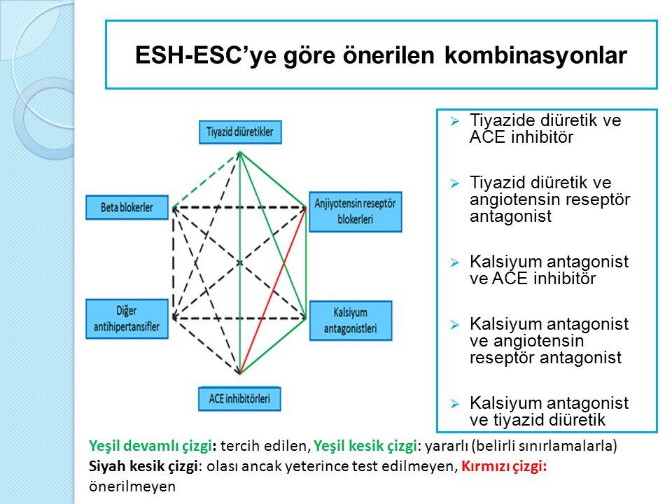 ESH-ESC'ye göre önerilen kombinasyonlar  Tiyazide diüretik ve ACE inhibitör  Tiyazid diüretik ve angiotensin reseptör antagonist  Kalsiyum antagoni