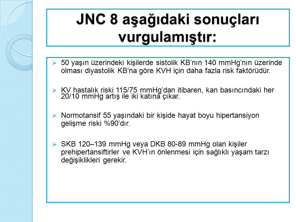 JNC 8 aşağıdaki sonuçları vurgulamıştır:  50 yaşın üzerindeki kişilerde sistolik KB'nın 140 mmHg'nın üzerinde olması diyastolik KB'na göre KVH için d