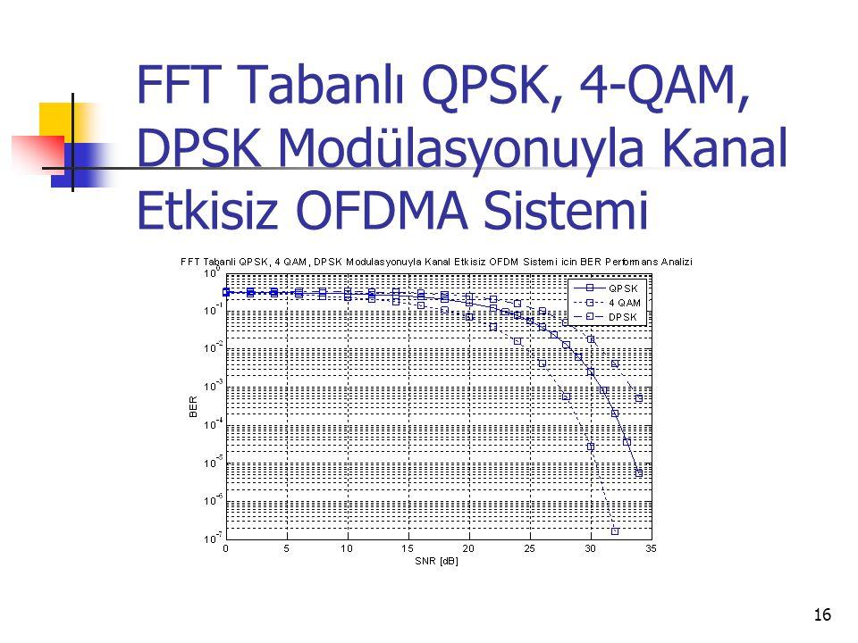 FFT Tabanlı QPSK, 4-QAM, DPSK Modülasyonuyla Kanal Etkisiz OFDMA Sistemi 16