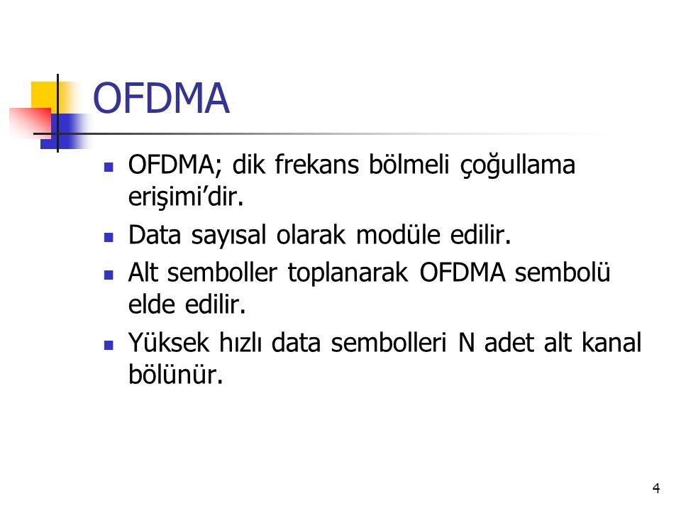 15 OFDMA'in Bugünkü ve Gelecekteki Uygulamaları Sayısal abone hattı (DSL) Sayısal ses yayını (DAB) ve sayısal video yayını (DVB) Fiber optik haberleşme (kırpılma gürültüsü) Telsiz LANlar (IEEE 802.11a) gelecekteki uygulamalar Genişbantlı gezgin telsiz (3G ve 4Gmobile) Yeni nesil haberleşme sistemlerinde