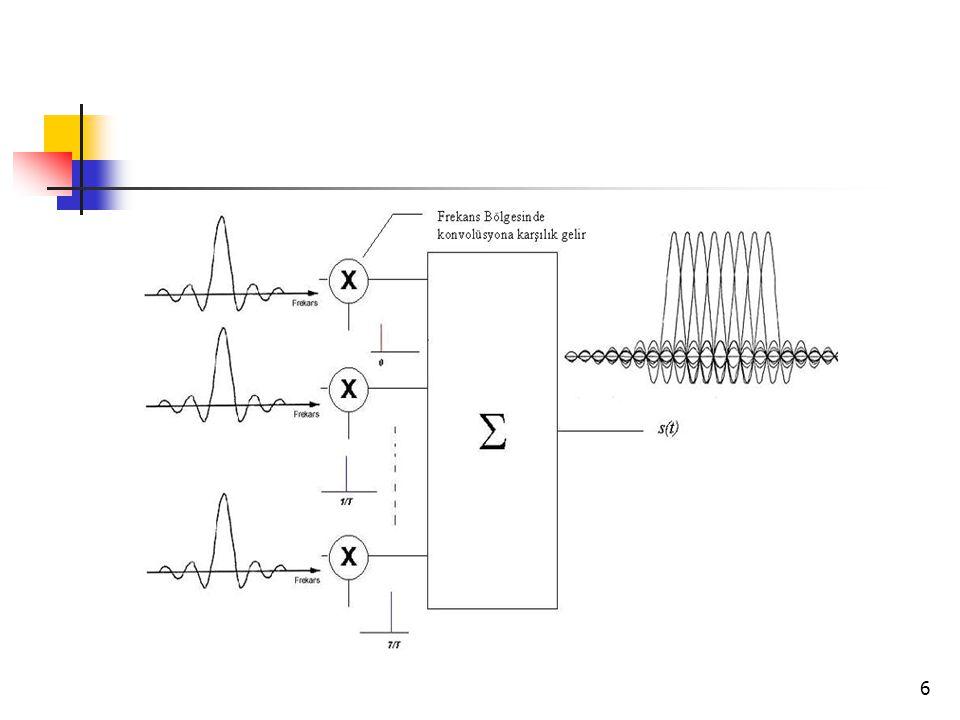 7 Diklik Koşulu Taşıyıcılar birbirine dik olduğunda spektrumlar birbirlerine daha yaklaşabilmektedir.