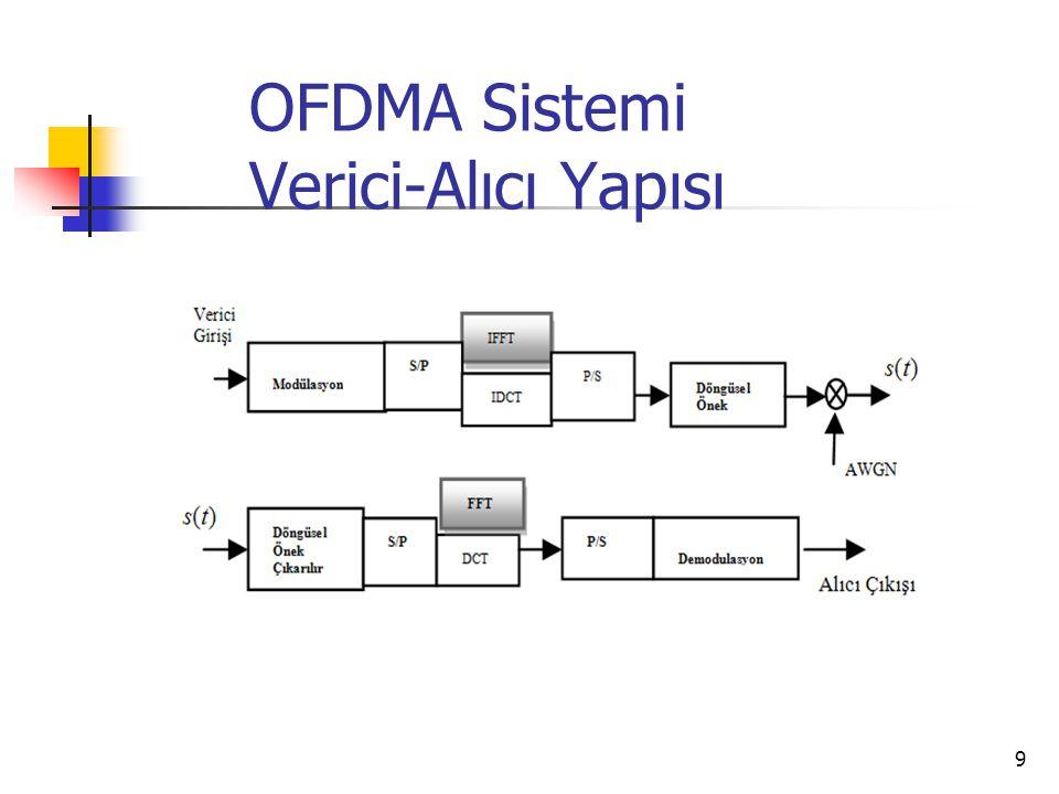 10 IFFT veya IDCT vericide ve FFT veya DCT alıcıda kullanılır.