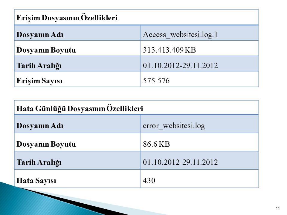 11 Erişim Dosyasının Özellikleri Dosyanın AdıAccess_websitesi.log.1 Dosyanın Boyutu313.413.409 KB Tarih Aralığı01.10.2012-29.11.2012 Erişim Sayısı575.