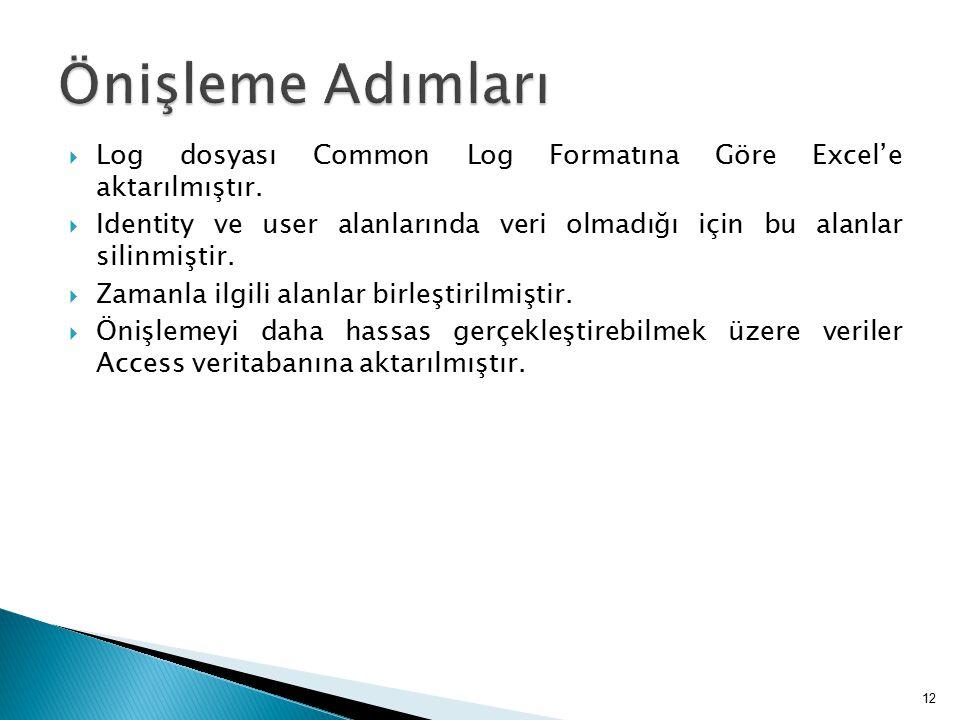  Log dosyası Common Log Formatına Göre Excel'e aktarılmıştır.  Identity ve user alanlarında veri olmadığı için bu alanlar silinmiştir.  Zamanla ilg