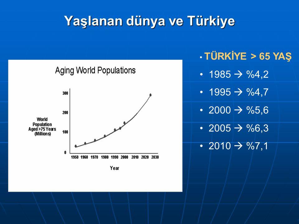 Yaşlanan dünya ve Türkiye TÜRKİYE > 65 YAŞ 1985  %4,2 1995  %4,7 2000  %5,6 2005  %6,3 2010  %7,1