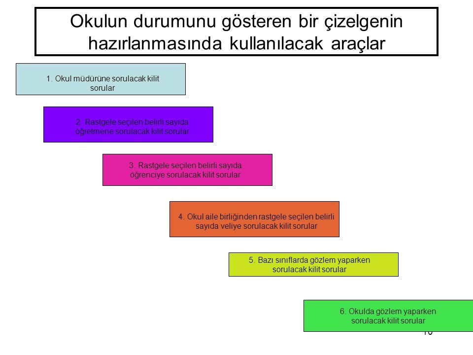 10 Okulun durumunu gösteren bir çizelgenin hazırlanmasında kullanılacak araçlar 1. Okul müdürüne sorulacak kilit sorular 2. Rastgele seçilen belirli s