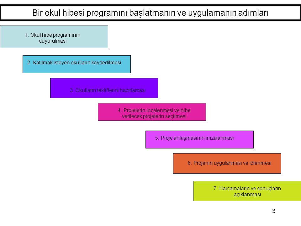 3 Bir okul hibesi programını başlatmanın ve uygulamanın adımları 1. Okul hibe programının duyurulması 3. Okulların tekliflerini hazırlaması 4. Projele
