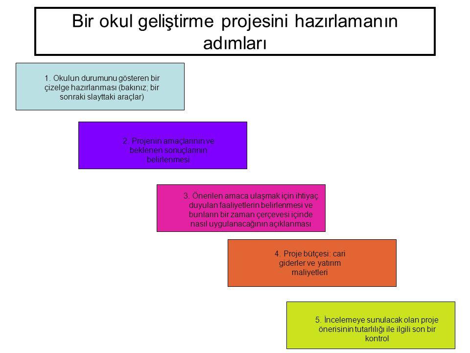 9 Bir okul geliştirme projesini hazırlamanın adımları 1. Okulun durumunu gösteren bir çizelge hazırlanması (bakınız; bir sonraki slayttaki araçlar) 2.